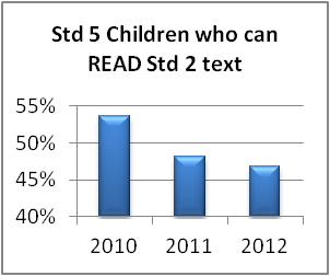 Std 5 children who can read Std 2 text