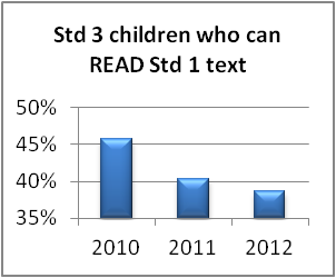 Std 3 children who can read Std 1 text