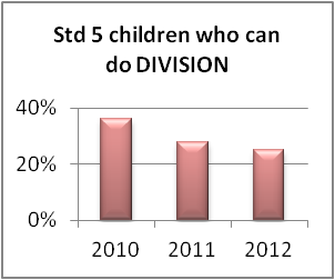 Std 5 children who can do division